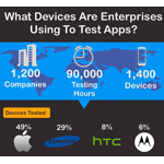Perfecto Mobile released the first MobileCloud(TM) Device Statistics Report. (Graphic: Business Wire)