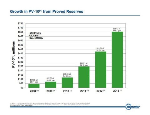 Chart highlighting growth in PV-10 (Graphic: Business Wire)