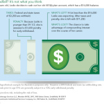 See the impact of taxes and penalties on cashing out a 401(k) (Graphic: Business Wire)