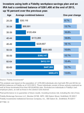 2013 combined IRA and 401(k) average balances by ages (Graphic: Business Wire)