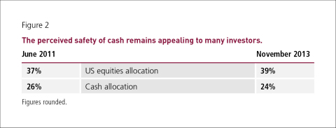 The perceived safety of cash (Graphic: Business Wire)