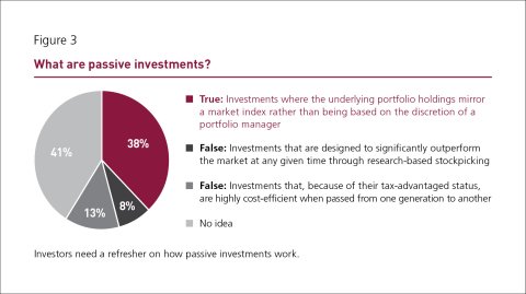 Do investors understand what they own? (Graphic: Business Wire)