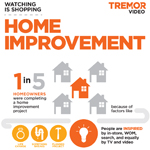 "Tremor Video Releases ""Watching is Shopping: Home Improvement"" Infographic (Graphic: Business Wire)"
