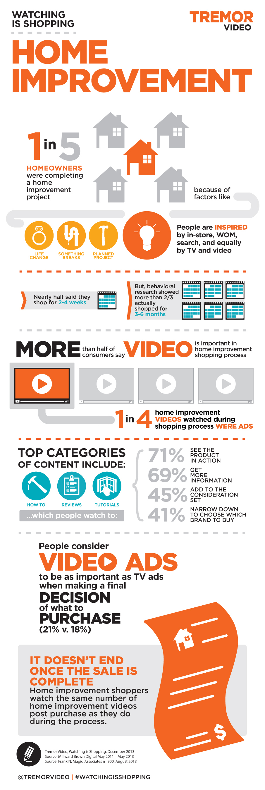"""Tremor Video Releases """"Watching is Shopping: Home Improvement"""" Infographic (Graphic: Business Wire)"""