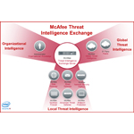 Apply the Power of Knowledge - McAfee Threat Intelligence Exchanges use multiple sources of threat intelligence in order to provide immediate advanced threat prevention (Graphic: Business Wire)