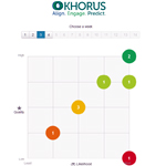 The Khorus TPS Matrix gives CEOs an at-a-glance status of each corporate goal. (Photo: Business Wire)