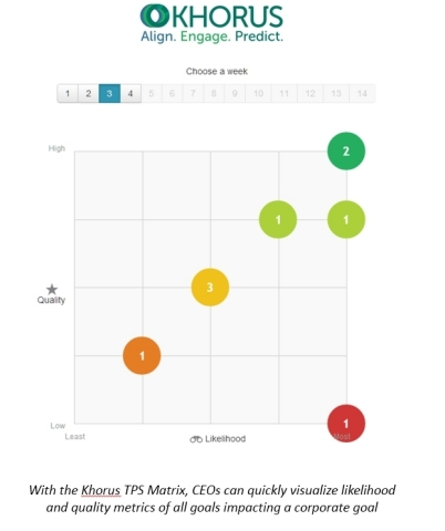 The Khorus TPS Matrix gives CEOs an at-a-glance status of each corporate goal. (Photo: Business Wire ...