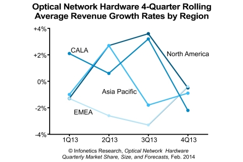 """Optical spending flattened in the fourth quarter of 2013, though it wasn't distributed evenly around the world or by vendor. Weakness was concentrated in North America, but a year-end capex surge in EMEA evened things up. All indications are that an all-clear from Verizon and AT&T is forthcoming and the Q4 drop was a pause rather than a reversal - and this is in line with our forecasts."" - Andrew Schmitt, Principal Analyst, Optical, Infonetics Research (Graphic: Infonetics Research)"