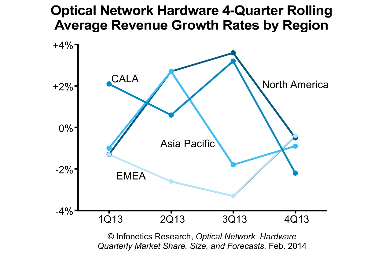 """""""Optical spending flattened in the fourth quarter of 2013, though it wasn't distributed evenly around the world or by vendor. Weakness was concentrated in North America, but a year-end capex surge in EMEA evened things up. All indications are that an all-clear from Verizon and AT&T is forthcoming and the Q4 drop was a pause rather than a reversal - and this is in line with our forecasts."""" - Andrew Schmitt, Principal Analyst, Optical, Infonetics Research (Graphic: Infonetics Research)"""