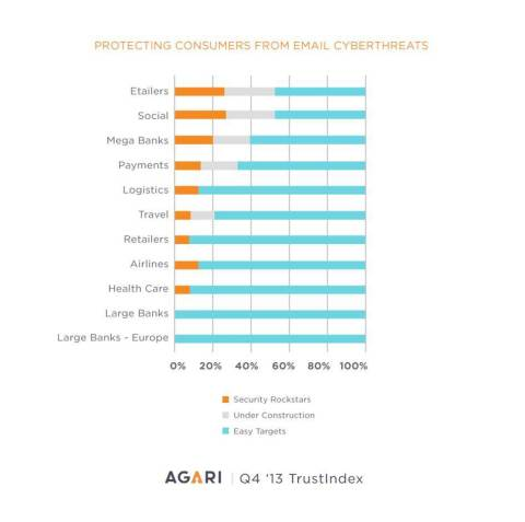 Agari Q4 Email TrustIndex Key Findings (Graphic: Business Wire)