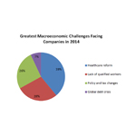 Greatest Macroeconomic Challenges Facing Companies in 2014 (Graphic: Business Wire)