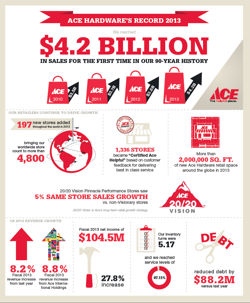 Ace Hardware Reports Record 2013 Sales and Profits | Business Wire