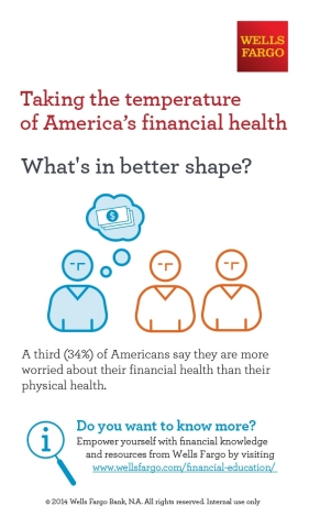 Wells Fargo-Taking the temperature of America's financial health-What's in better shape? (Graphic: Business Wire)