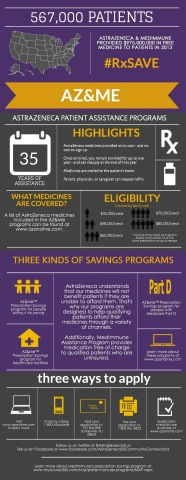 AstraZeneca Patient Assistance Programs 2013 - Visual Overview (Graphic: Business Wire)