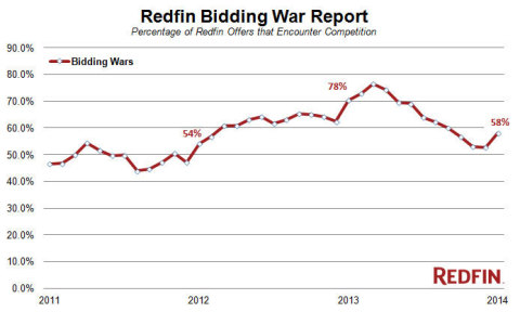 Home-buying competition picks up in January, still a far cry from the 2013 frenzy, according to latest Redfin Bidding War Report. (Graphic: Business Wire)
