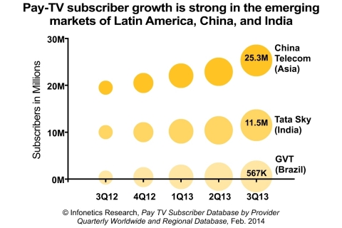 """What's driving growth in pay-television are the emerging markets of Latin America, China, and India. India and Latin America are adding satellite and cable subscribers, while China is seeing an increase in IPTV subscribers. Latin America's economy, in particular, is performing well, with companies investing in Brazil ahead of the FIFA World Cup and consumers signing up for pay-TV services to the tune of 9% growth in the third quarter of 2013 from the year-ago period."" - reports Jeff Heynen, Principal Analyst, Broadband Access and Pay TV, Infonetics Research (Graphic: Infonetics Research)"
