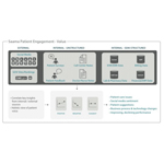 Saama Patient Engagement Value (Graphic: Business Wire)