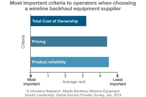 The most important criteria when choosing a wireline (non-microwave) backhaul supplier are related to squeezing the most value out of capex: total cost of ownership (TCO), pricing, and product reliability, reports Infonetics Research. (Graphic: Infonetics Research)