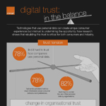 New research identifies increasing trust tension among European consumers in how organisations use their personal data (Graphic: Business Wire)