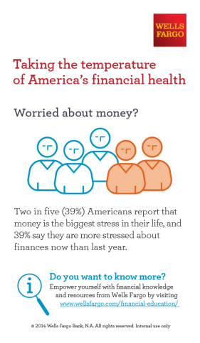 Wells Fargo-Taking the temperature of America's financial health-Worried about Money? (Graphic: Business Wire)