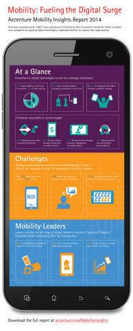 Accenture Mobility Research Report Infographic (Graphic: Business Wire)