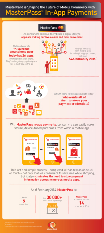 MasterCard is shaping the future of mobile commerce with MasterPass In-App Payments (Graphic: Business Wire)