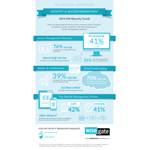 Infographic highlights key results from Wisegate's 2014 Identity and Access Management Maturity survey of senior