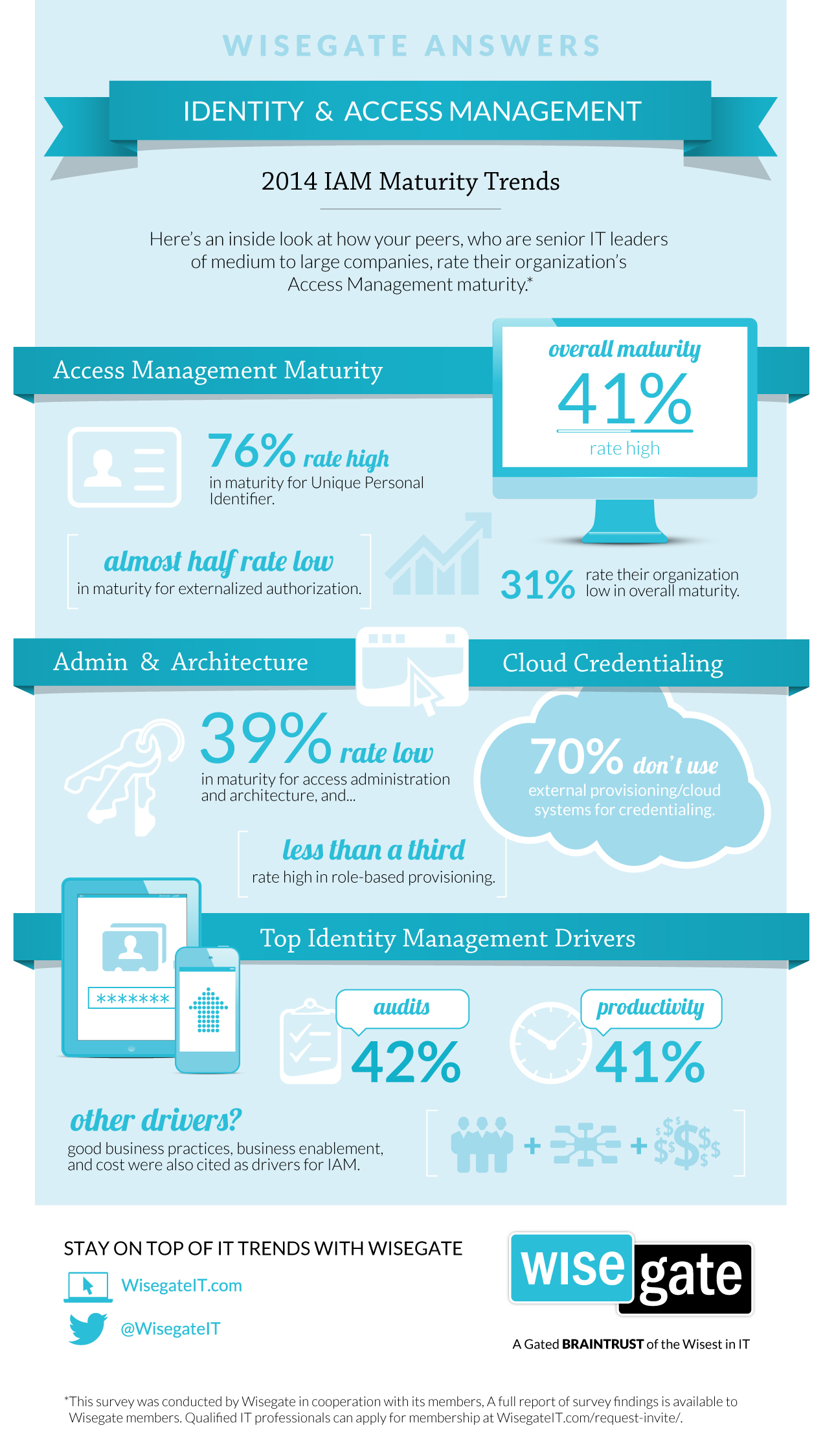Infographic highlights key results from Wisegate's 2014 Identity and Access Management Maturity survey of senior IT leaders from medium to large companies. (Graphic: Business Wire)