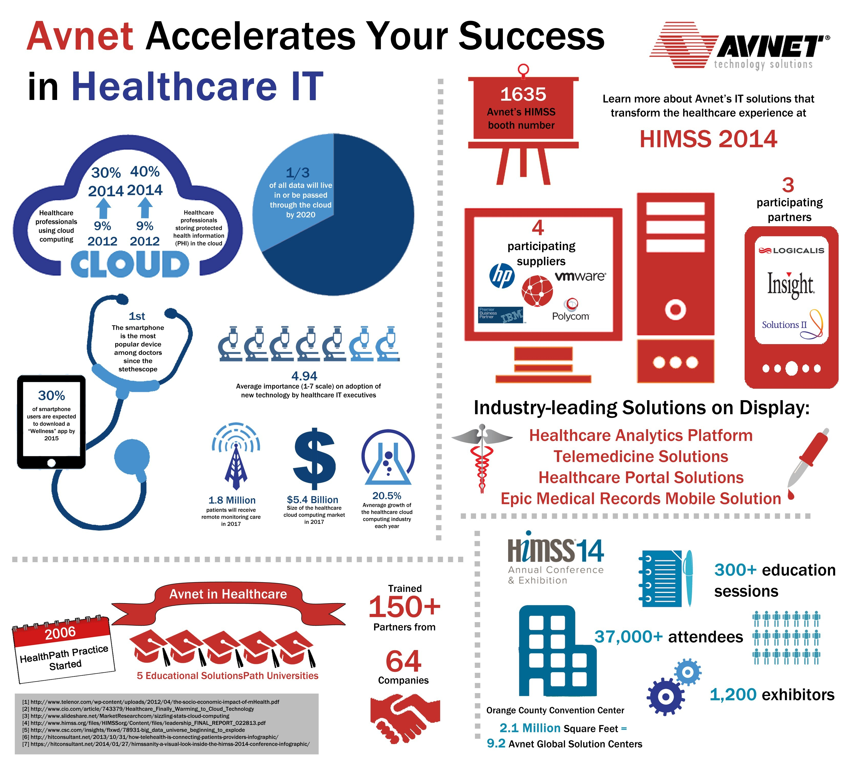 Technology Management Image: Avnet Technology Solutions Expands Healthcare Analytics