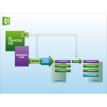 Qt Creator IDE (Graphic: Business Wire)