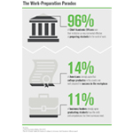 The Work-Preparation Paradox (Graphic: Business Wire)