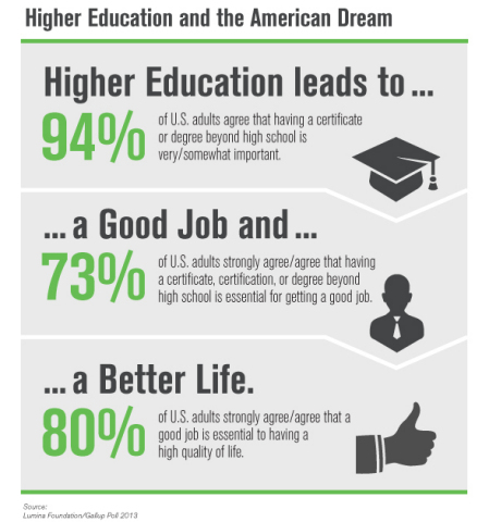 Higher Education and the American Dream (Graphic: Business Wire)