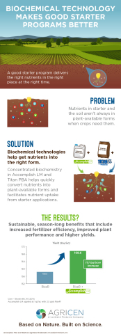 """""""Infographic: Biochemical Technology Makes Good Starter Fertilizer Programs Better"""" (Graphic: Business Wire)"""