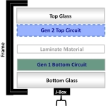 Stion's tandem device delivers a high-bandgap top device and a low-bandgap bottom device (the same device used for Stion's current Gen 1 panels) to delivery increased efficiency and superior light capture. (Graphic: Business Wire)