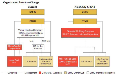 Note: There are no direct capital ties between MUFG Americas Holdings Corporation and any of the BTMU U.S. branches, Latin America and Canada branches and subsidiaries. MUFG Americas Holdings Corporation will manage these branches and subsidiaries via management service agreements. (Graphic: Business Wire)