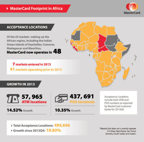MasterCard now operates in 48 of 55 markets in the African region bringing total acceptance locations to 495,656. (Graphic: Business Wire)
