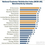 Customer Satisfaction Benchmarks by Industry: National Customer Satisfaction Index (NCSI-UK) (Graphic: Business Wire)
