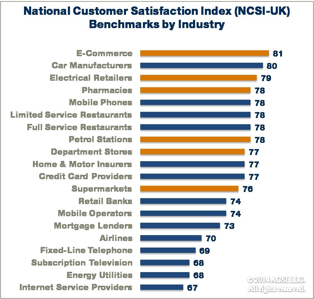Define customer satisfaction index