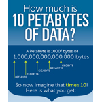 Just how much is 10 Petabytes of data? (Graphic: Business Wire)
