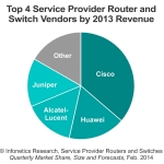 The top 4 manufacturers - Cisco, Huawei, Alcatel-Lucent, and Juniper - stayed in dominant positions in 2013, together taking 83% of global carrier router and switch revenue, reports Infonetics Research. (Graphic: Infonetics Research)