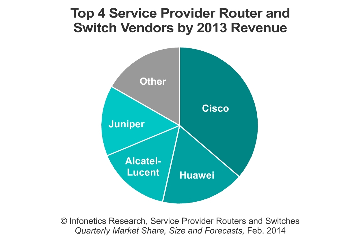SDN is Leading Carrier Router/Switch Market into a Period of ...