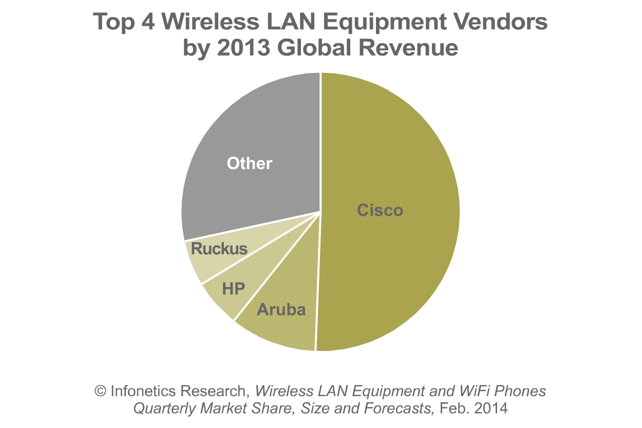 Aside from the top WLAN equipment vendors, notable market share gainers are Aerohive and Ubiquiti, who grew at 4 and 5 times the market in 2013, respectively, reports Infonetics Research.  (Graphic: Infonetics Research)
