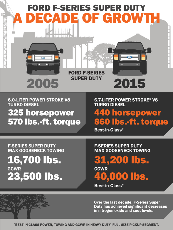 New  Ford F Series Super Duty Will Deliver Best In Class Horsepower Torque And Towing Capacity Business Wire
