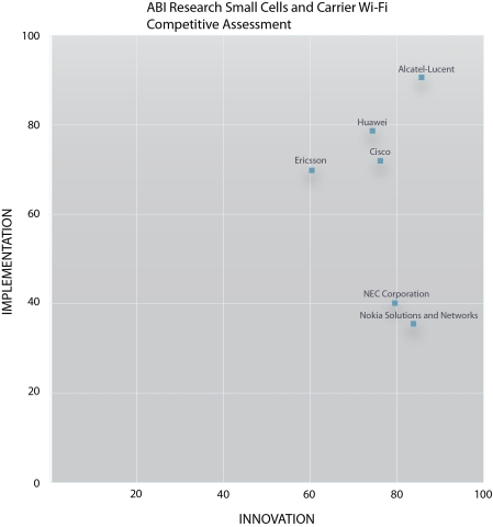 ABI Research Small Cells and Carrier Wi-Fi Competitive Assessment (Graphic: Business Wire)