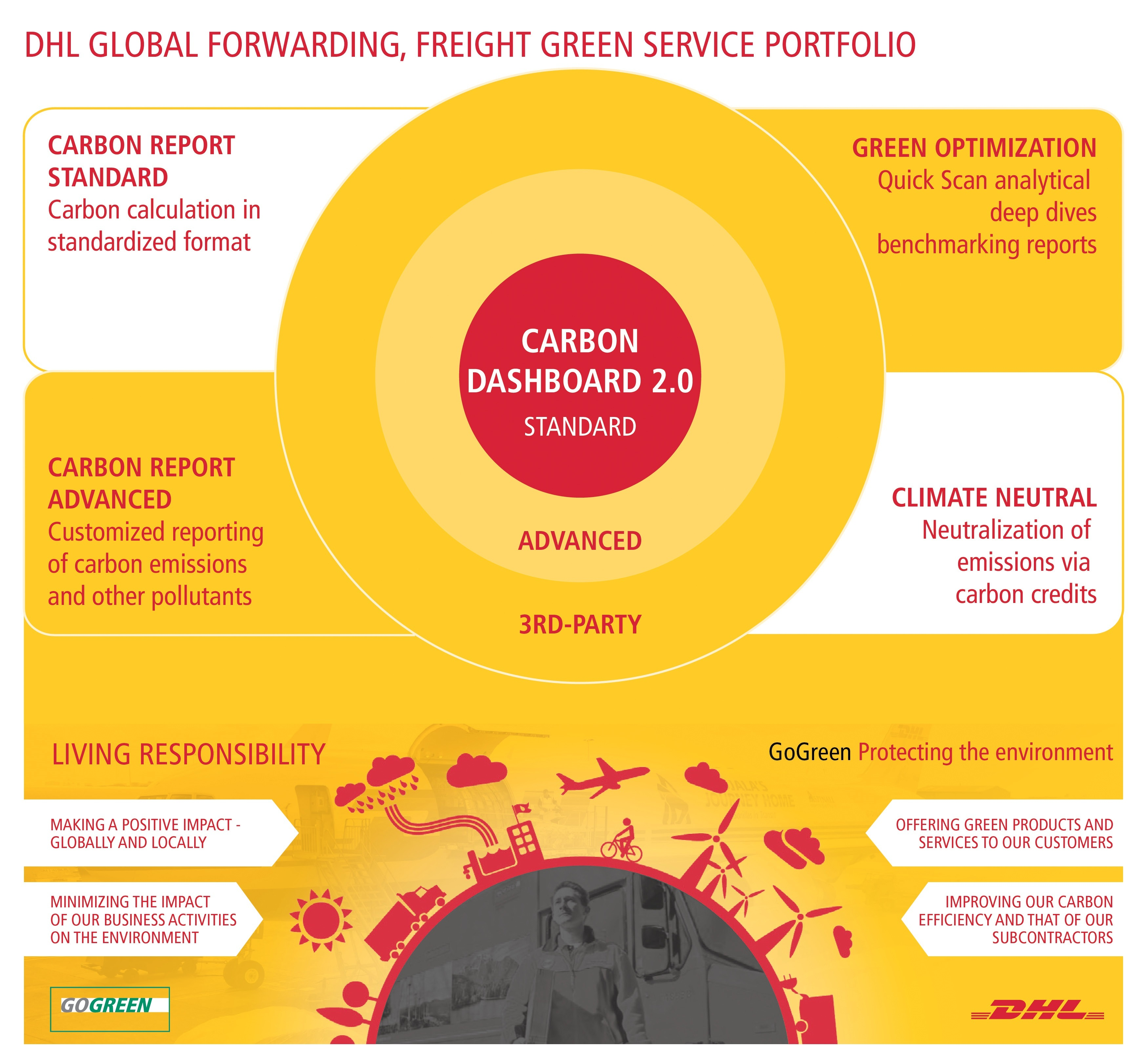 DHL Global Forwarding, Freight Green Service Portfolio (Graphic: Business Wire)