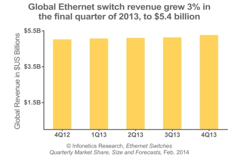 """2013 was a bumpy year for the Ethernet switch market, but in the end, revenue set another record and passed the $20 billion mark. While 10G was once again the key growth driver, we're finally seeing this segment mature after a decade, and 40G is now taking over as the new high-growth segment,"" notes Matthias Machowinski, directing analyst for enterprise networks and video at Infonetics Research. (Graphic: Infonetics Research)"