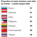 Proportion of senior business roles held by women - country league table (Graphic: Business Wire)