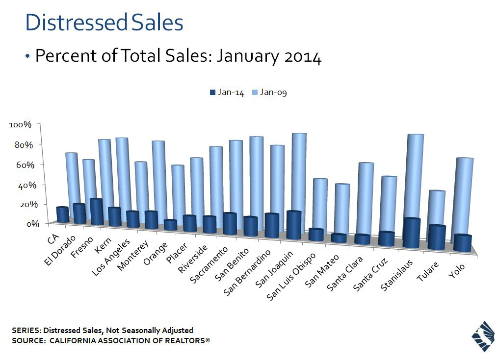 Single-family Distressed Home Sales by Select Counties (Graphic: Business Wire)