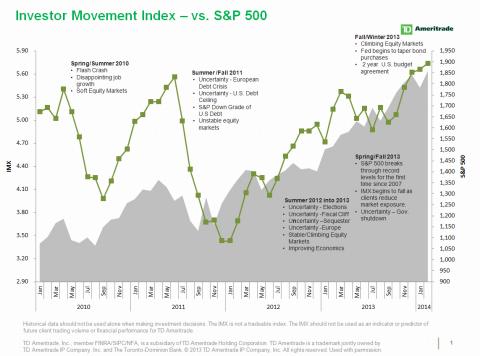 TD Ameritrade's IMX vs. S&P 500 (Graphic: Business Wire)