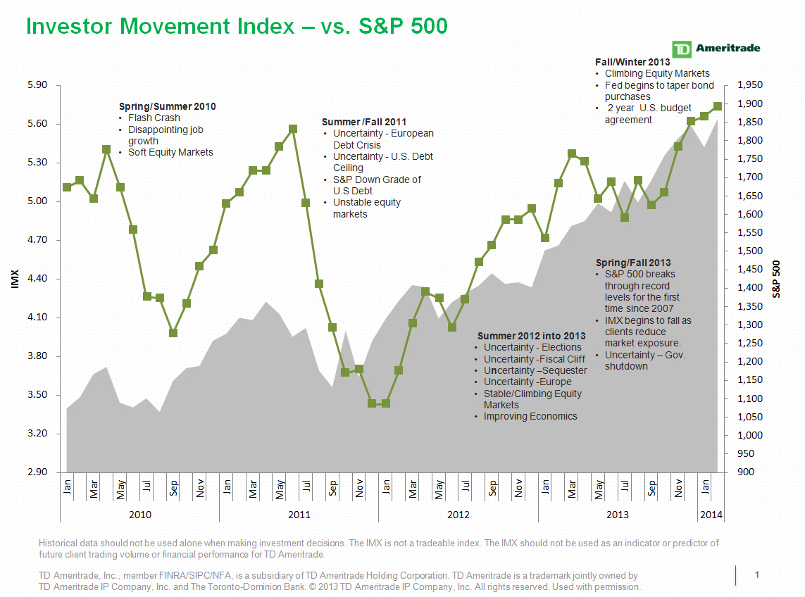 TD Ameritrade's IMX vs. S&P 500 (Graphic: Business Wire)